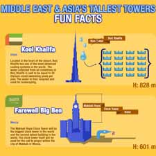 Unknown Facts About World's Tallest Towers