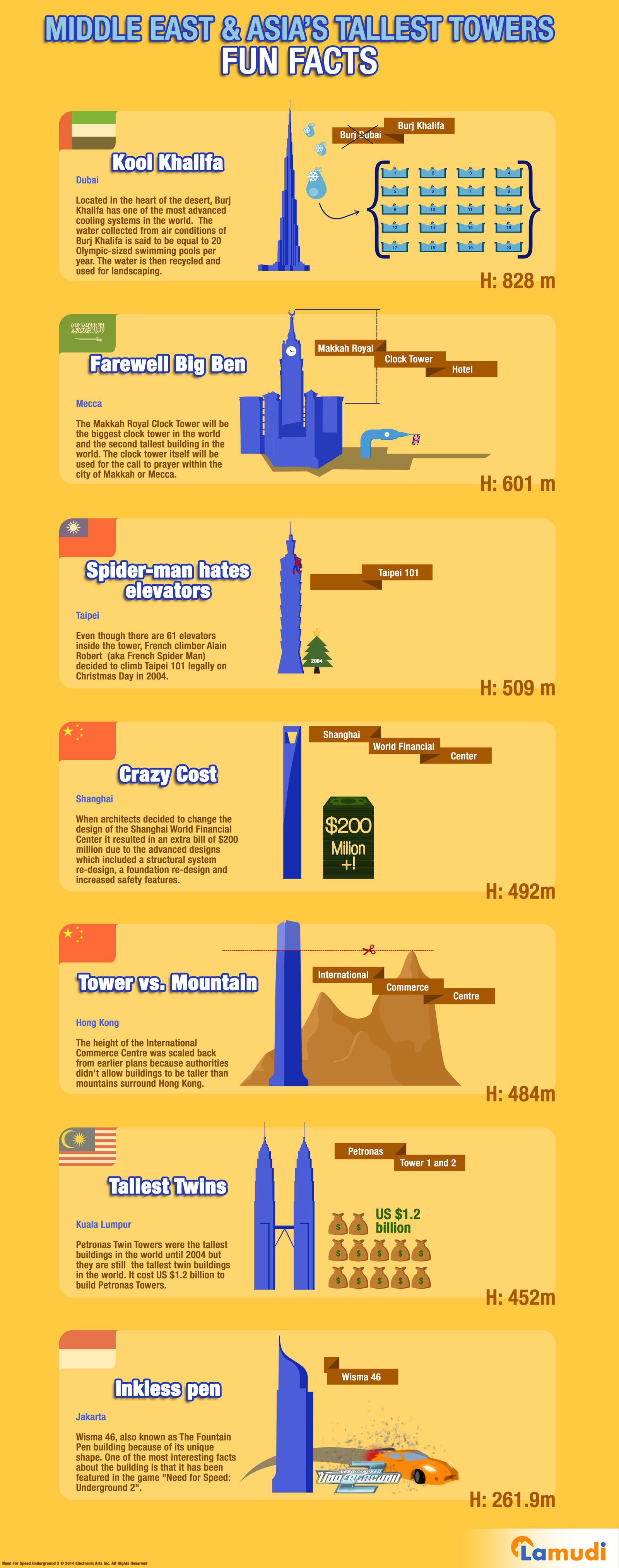 Tallest Towers in the Middle East & Asia carry some funny facts.