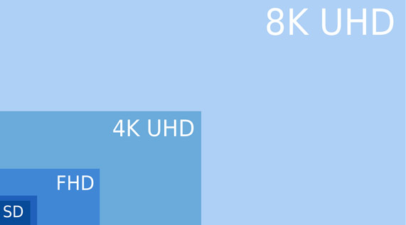8K UHD compared to previous resolutions