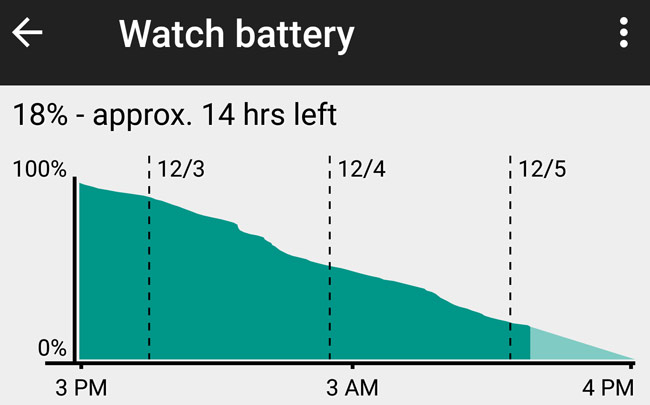 Asus ZenWatch Battery Performance graph, @ ornerygamer / reddit